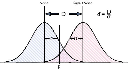 auditory signal detection manual